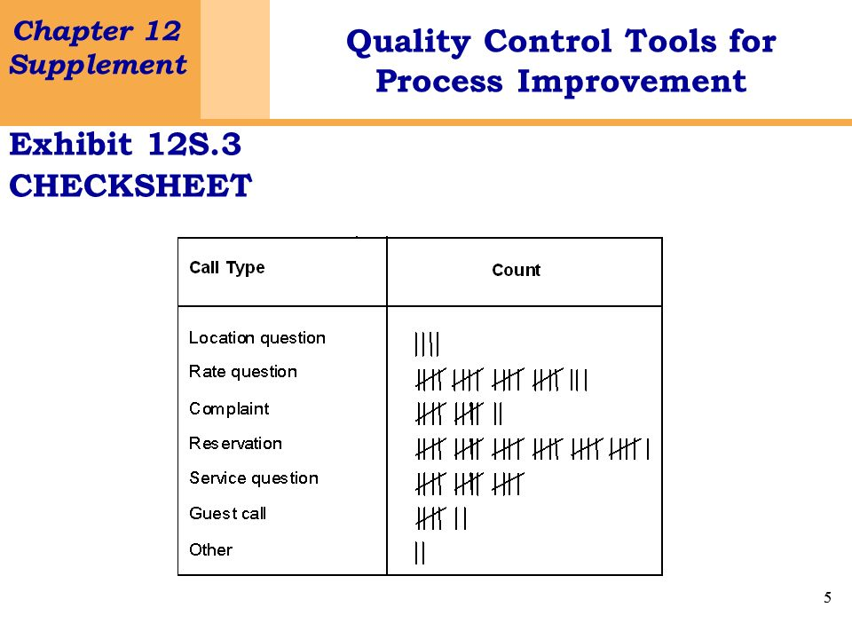 5 Chapter 12 Supplement Quality Control Tools for Process Improvement 5 Exhibit 12S.3 CHECKSHEET