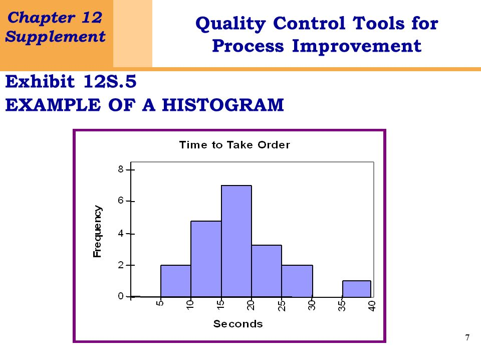 7 Chapter 12 Supplement Quality Control Tools for Process Improvement 7 Exhibit 12S.5 EXAMPLE OF A HISTOGRAM