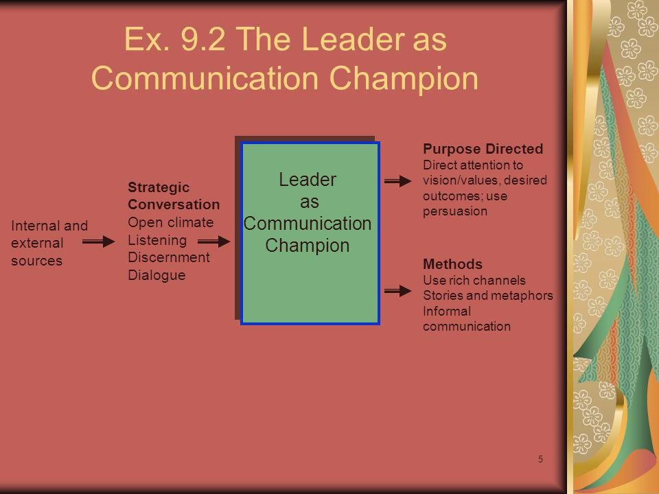 5 Ex. 9.2 The Leader as Communication Champion Internal and external sources Strategic Conversation Open climate Listening Discernment Dialogue Purpos