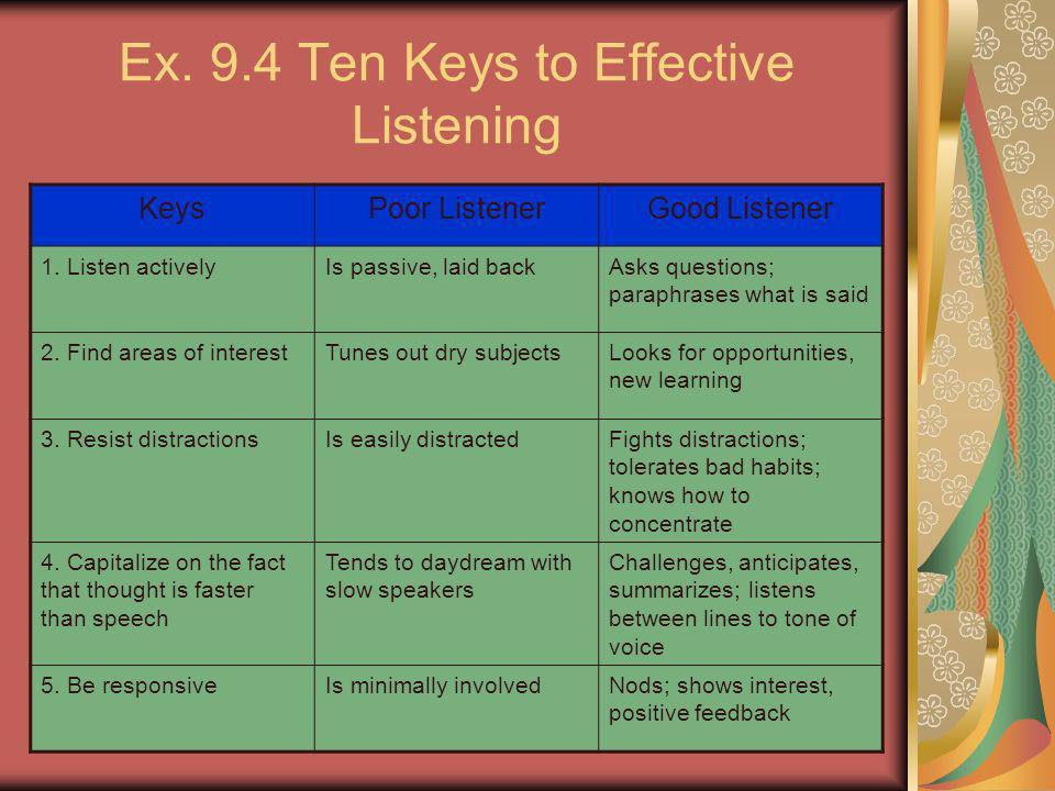 7 Ex. 9.4 Ten Keys to Effective Listening KeysPoor ListenerGood Listener 1. Listen activelyIs passive, laid backAsks questions; paraphrases what is sa