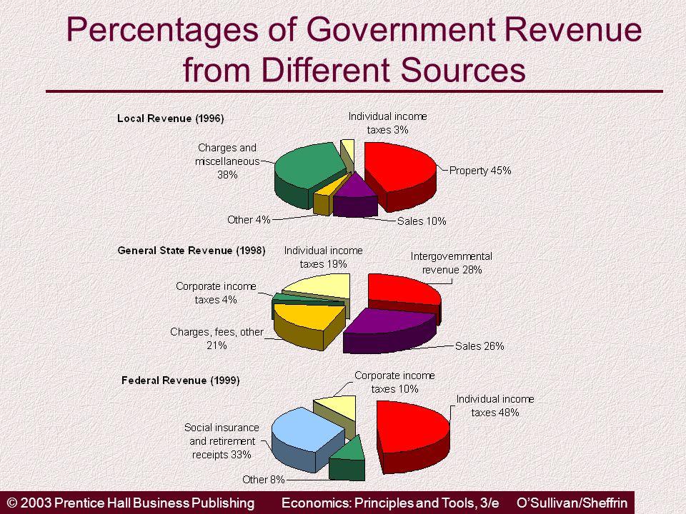 © 2003 Prentice Hall Business PublishingEconomics: Principles and Tools, 3/e OSullivan/Sheffrin Percentages of Government Revenue from Different Sourc