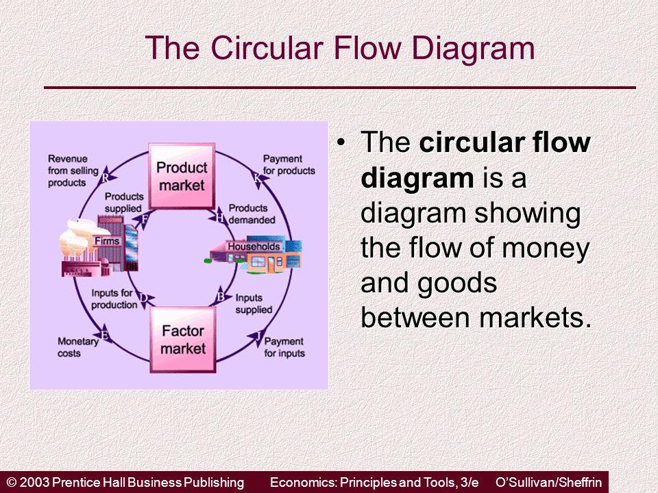 © 2003 Prentice Hall Business PublishingEconomics: Principles and Tools, 3/e OSullivan/Sheffrin The Circular Flow Diagram The circular flow diagram is