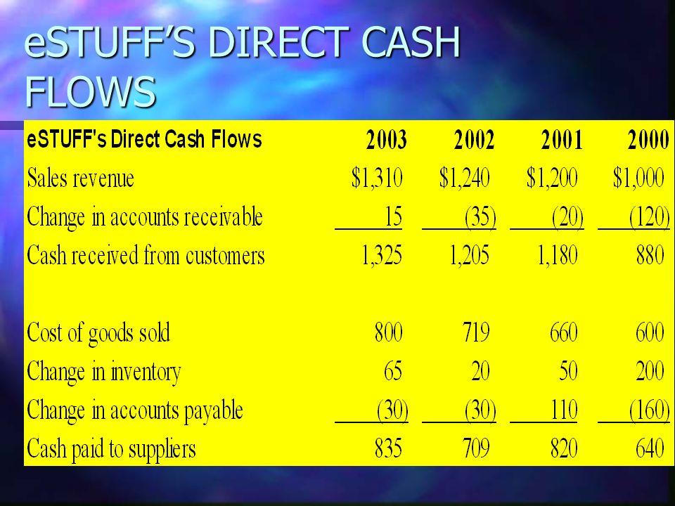 eSTUFFS DIRECT CASH FLOWS