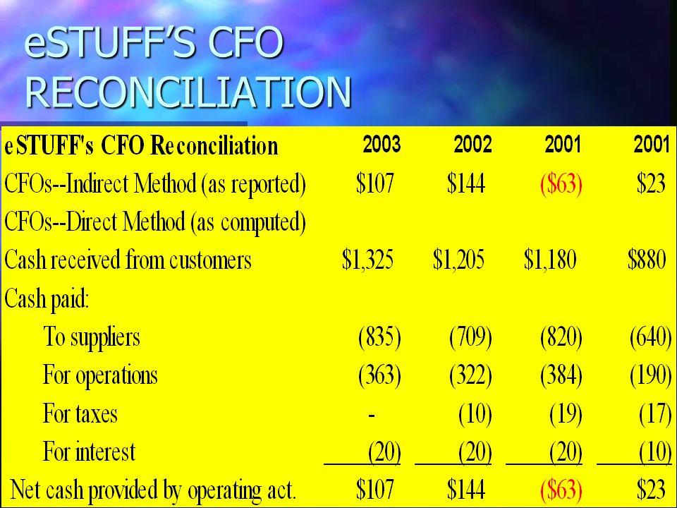 eSTUFFS CFO RECONCILIATION