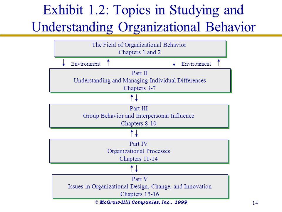 © McGraw-Hill Companies, Inc., 1999 14 Exhibit 1.2: Topics in Studying and Understanding Organizational Behavior The Field of Organizational Behavior