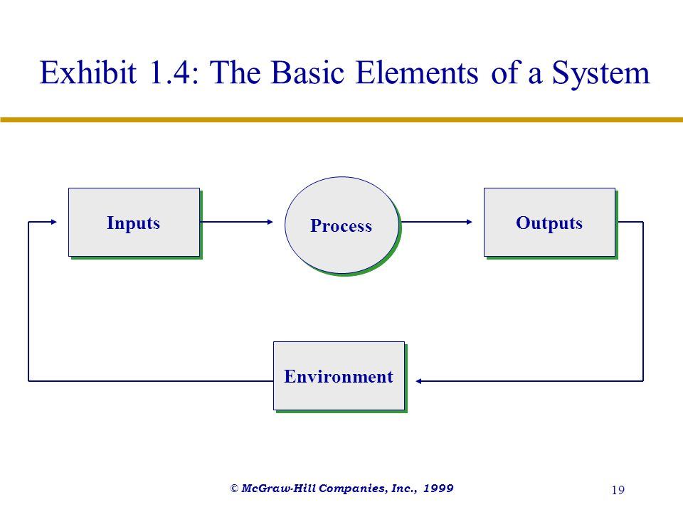 © McGraw-Hill Companies, Inc., 1999 19 Exhibit 1.4: The Basic Elements of a System Inputs Process Environment Outputs