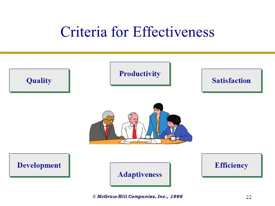 © McGraw-Hill Companies, Inc., 1999 22 Criteria for Effectiveness Quality Adaptiveness Productivity Development Efficiency Satisfaction