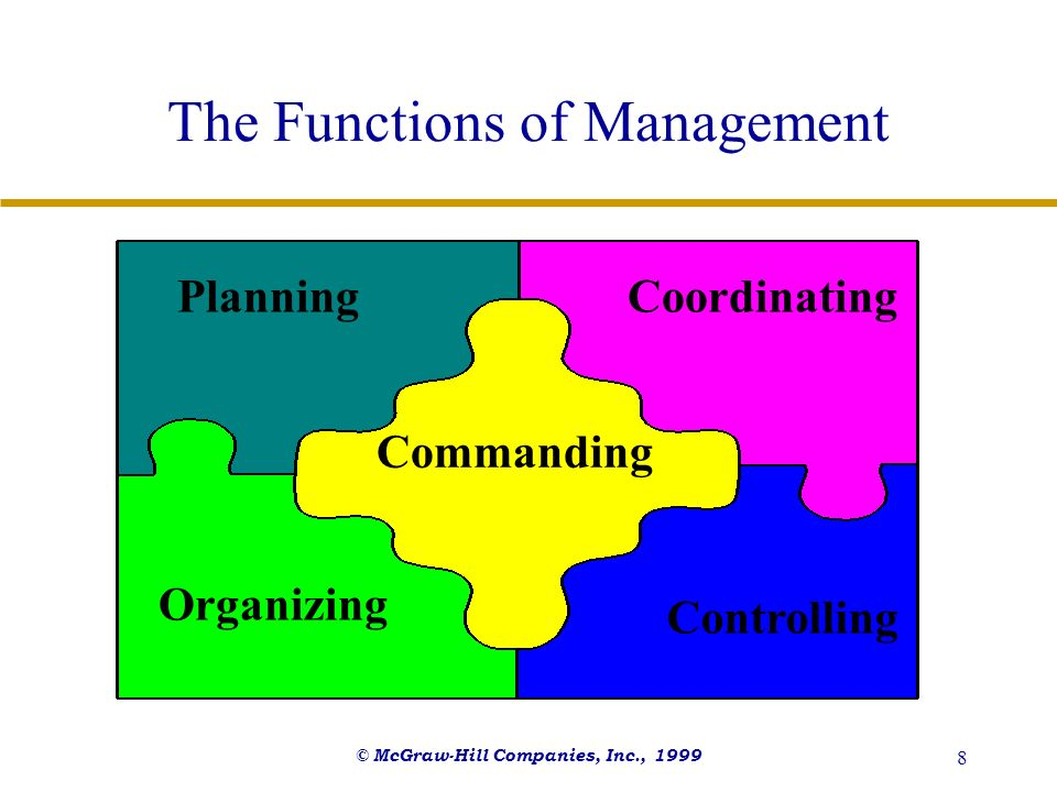 © McGraw-Hill Companies, Inc., 1999 8 The Functions of Management Planning Organizing Commanding Coordinating Controlling