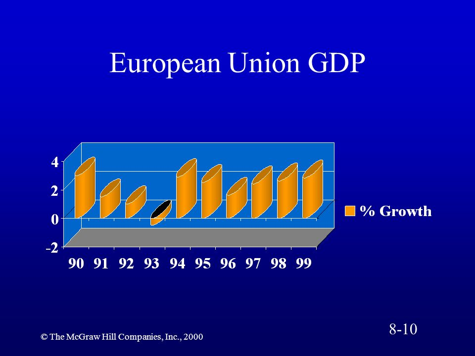 © The McGraw Hill Companies, Inc., 2000 European Union GDP 8-10