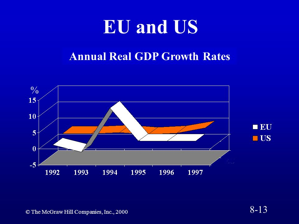© The McGraw Hill Companies, Inc., 2000 Annual Real GDP Growth Rates EU and US % 8-13