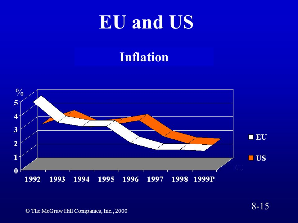© The McGraw Hill Companies, Inc., 2000 Inflation EU and US % 8-15