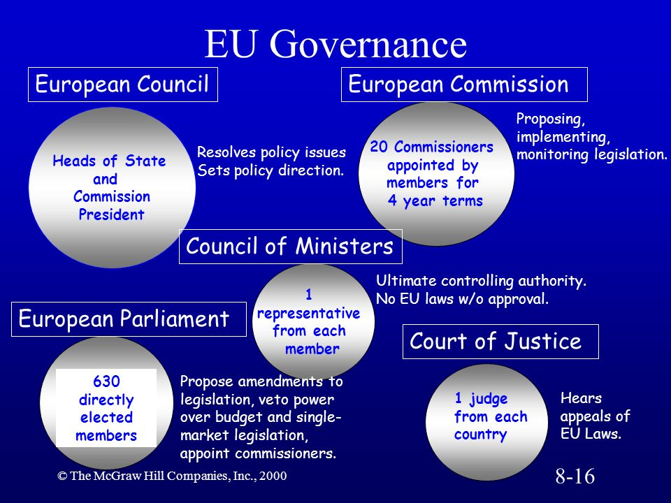 © The McGraw Hill Companies, Inc., 2000 EU Governance Heads of State and Commission President 1 representative from each member 20 Commissioners appoi