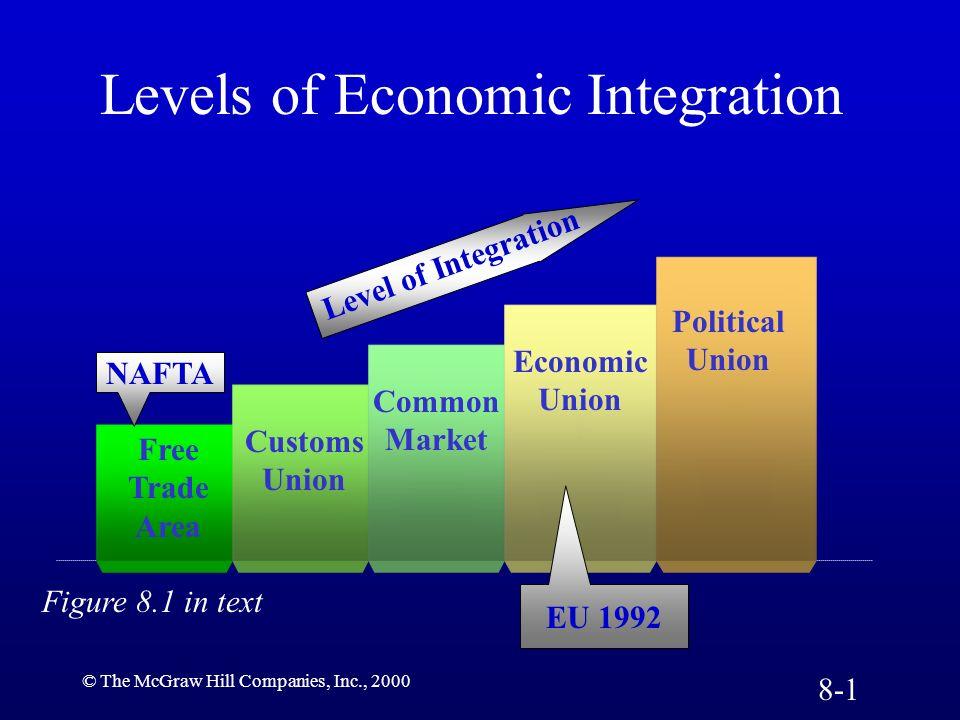 © The McGraw Hill Companies, Inc., 2000 Levels of Economic Integration Free Trade Area Customs Union Common Market Economic Union Political Union Leve
