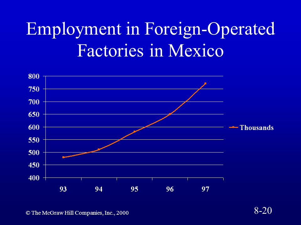 © The McGraw Hill Companies, Inc., 2000 Employment in Foreign-Operated Factories in Mexico 8-20