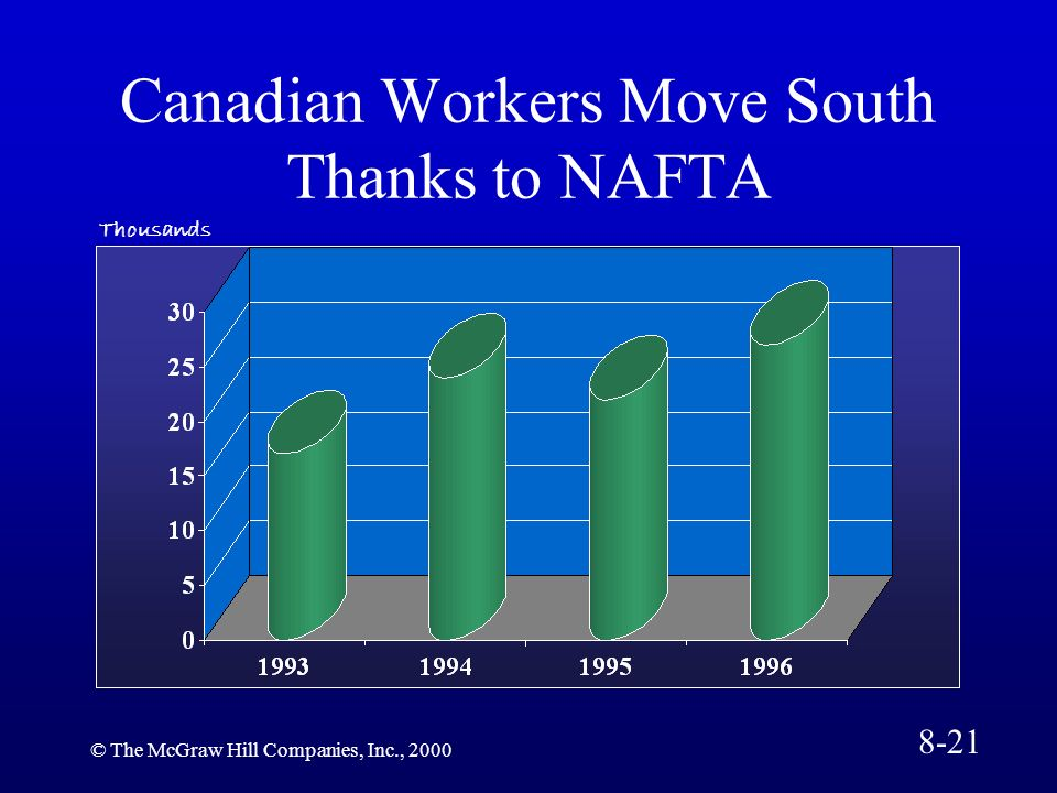© The McGraw Hill Companies, Inc., 2000 Canadian Workers Move South Thanks to NAFTA Thousands 8-21