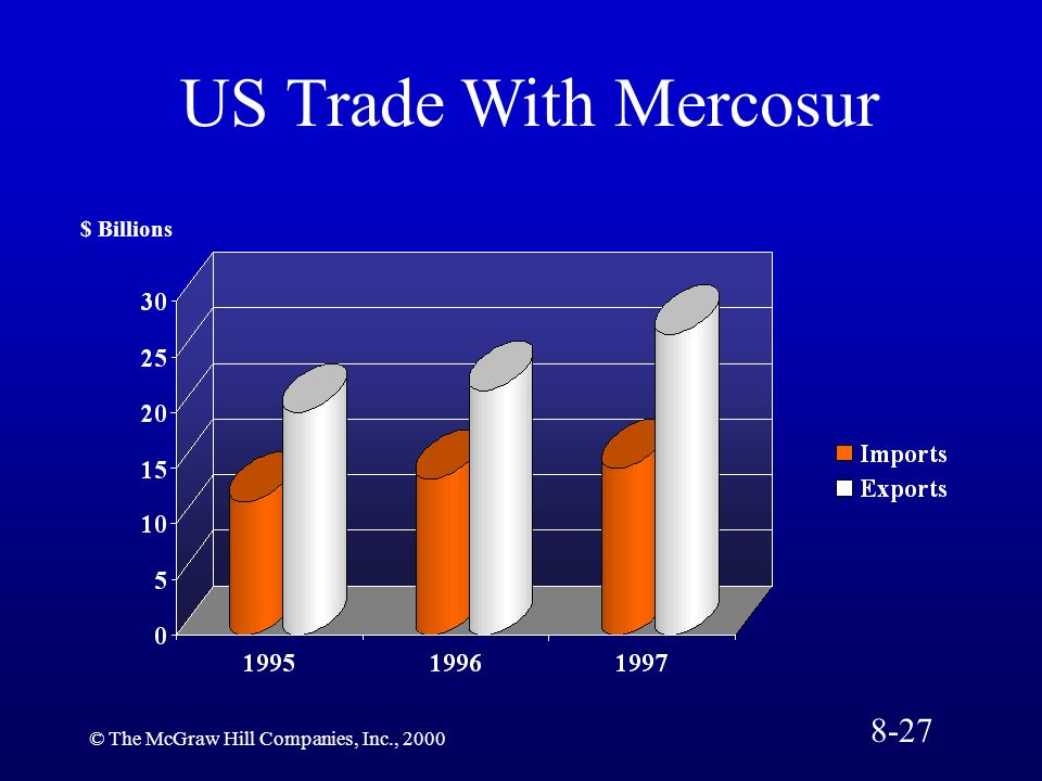 © The McGraw Hill Companies, Inc., 2000 $ Billions US Trade With Mercosur 8-27