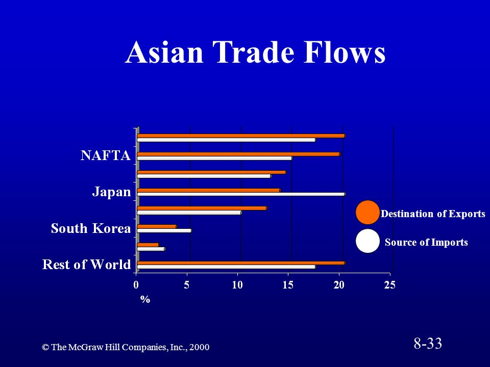 © The McGraw Hill Companies, Inc., 2000 % Destination of Exports Source of Imports Asian Trade Flows 8-33