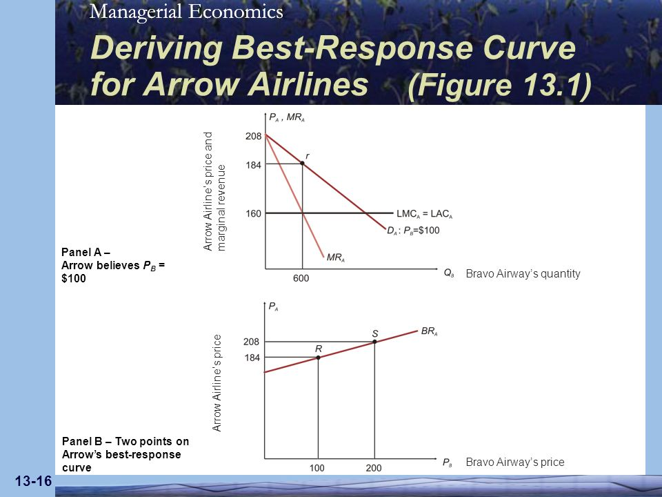 Managerial Economics 13-16 Deriving Best-Response Curve for Arrow Airlines (Figure 13.1) Bravo Airways quantity Bravo Airways price Arrow Airlines pri