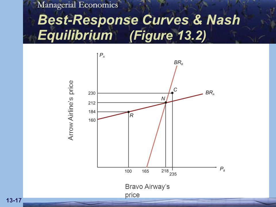 Managerial Economics 13-17 Best-Response Curves & Nash Equilibrium (Figure 13.2) Bravo Airways price Arrow Airlines price