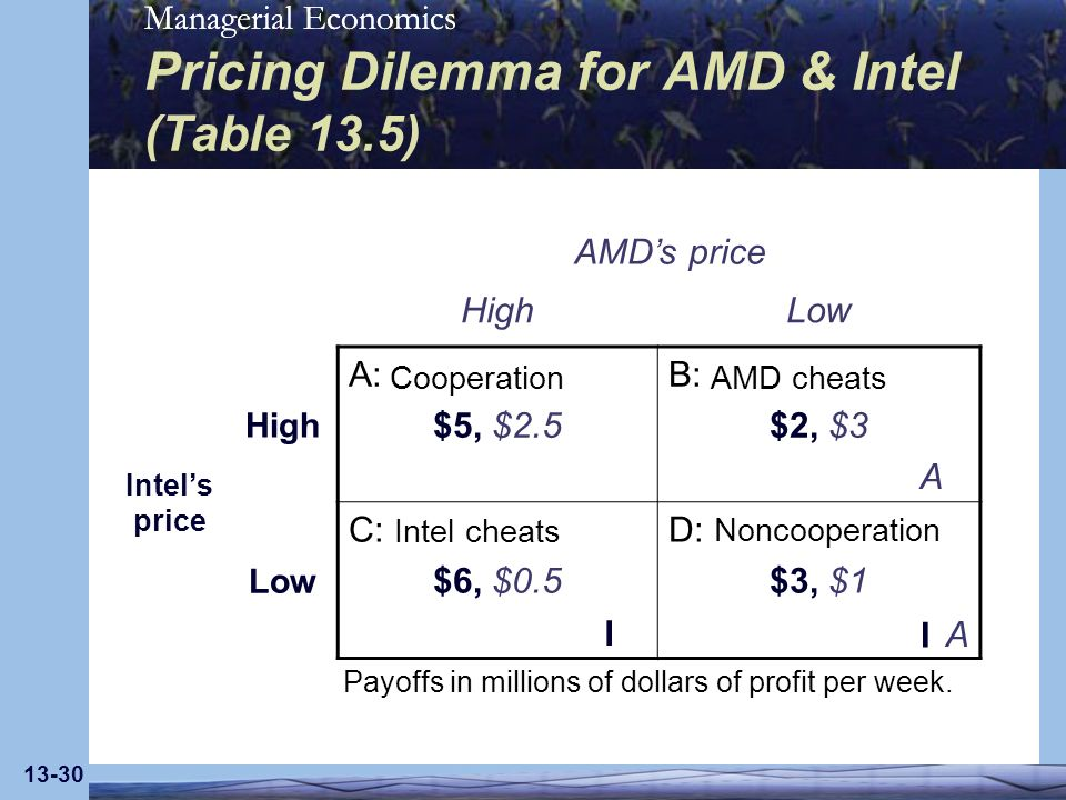 Managerial Economics 13-30 Pricing Dilemma for AMD & Intel (Table 13.5) AMDs price HighLow Intels price High A: $5, $2.5 B: $2, $3 Low C: $6, $0.5 D: