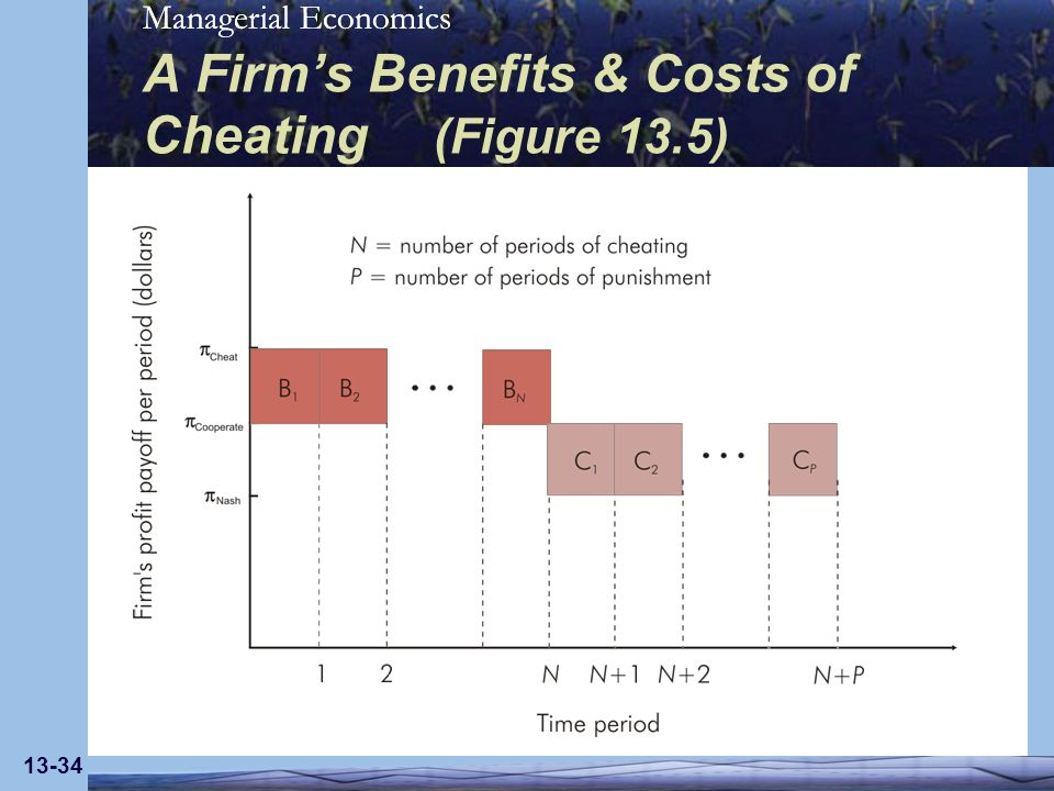 Managerial Economics 13-34 A Firms Benefits & Costs of Cheating (Figure 13.5)
