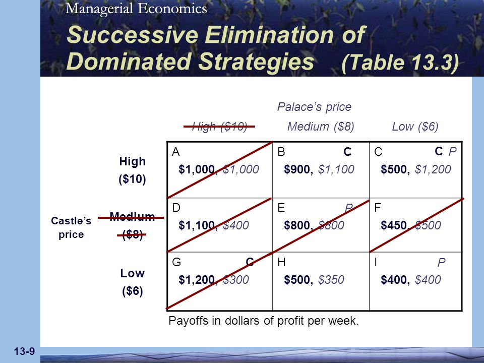 Managerial Economics 13-10 Successive Elimination of Dominated Strategies (Table 13.3) Palaces price Medium ($8)Low ($6) Castles price High ($10) B $900, $1,100 C $500, $1,200 Low ($6) H $500, $350 I $400, $400 C P P C Reduced Payoff Table Unique Solution Payoffs in dollars of profit per week.