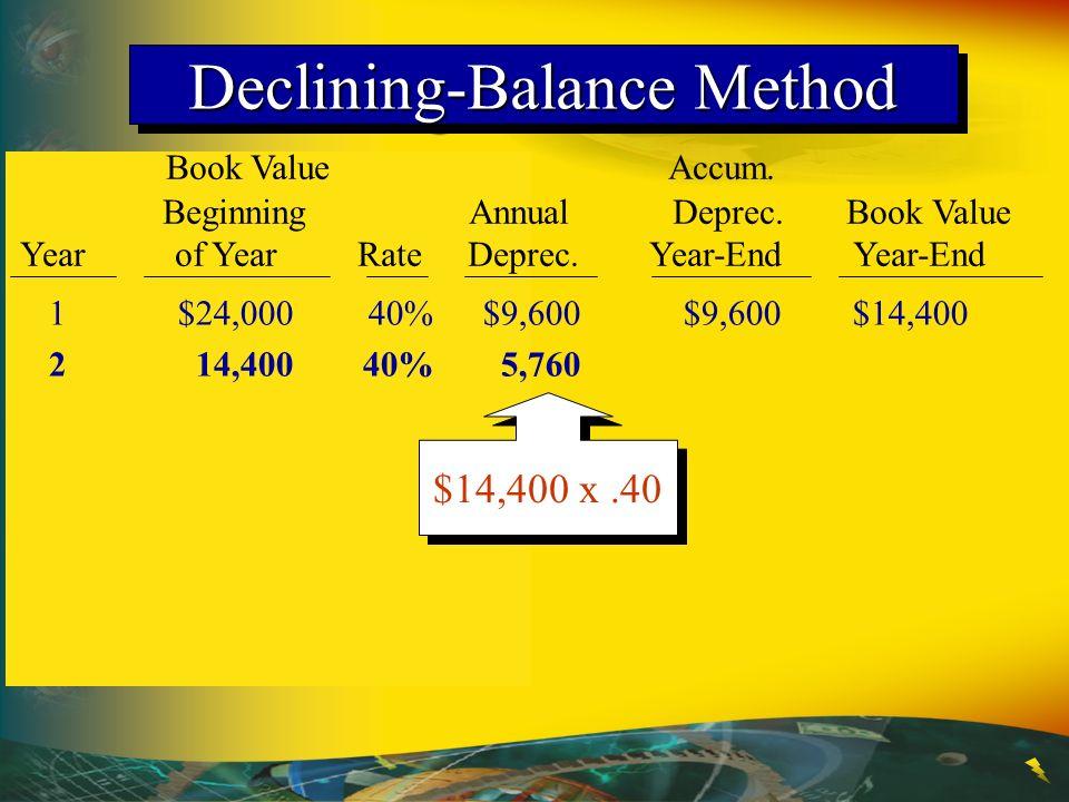 Book Value Accum. Beginning Annual Deprec. Book Value Year of Year Rate Deprec. Year-End Year-End 1$24,00040%$9,600$9,600$14,400 214,40040%5,760 Decli