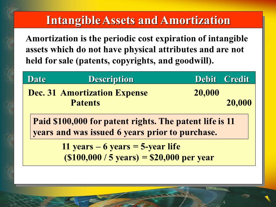DateDescriptionDebitCredit DateDescriptionDebitCredit Intangible Assets and Amortization Dec. 31Amortization Expense20,000 Patents20,000 Paid $100,000