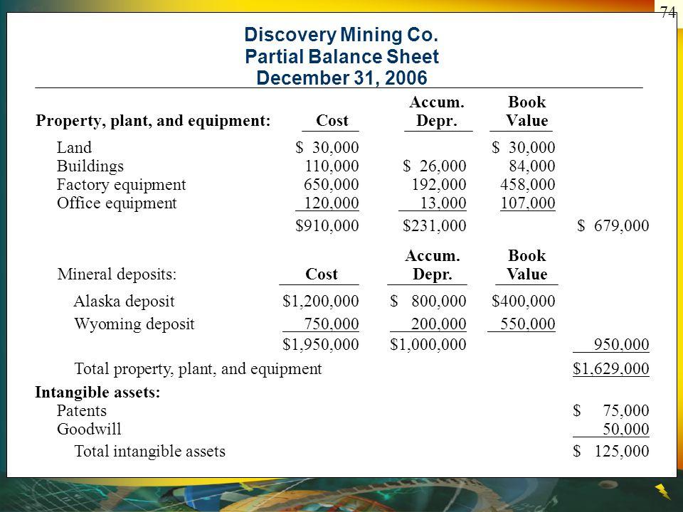 Alaska deposit$1,200,000$ 800,000$400,000 Wyoming deposit 750,000 200,000 550,000 $1,950,000$1,000,000 950,000 Total property, plant, and equipment$1,