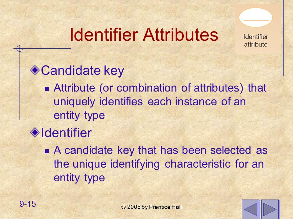 © 2005 by Prentice Hall 9-15 Identifier Attributes Candidate key Attribute (or combination of attributes) that uniquely identifies each instance of an