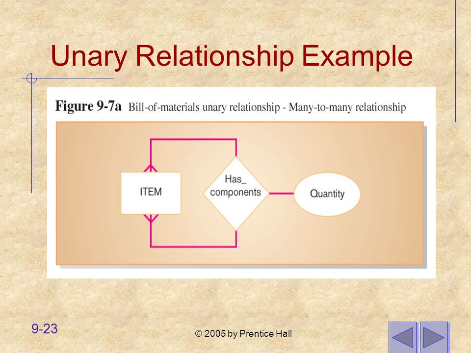 © 2005 by Prentice Hall 9-23 Unary Relationship Example