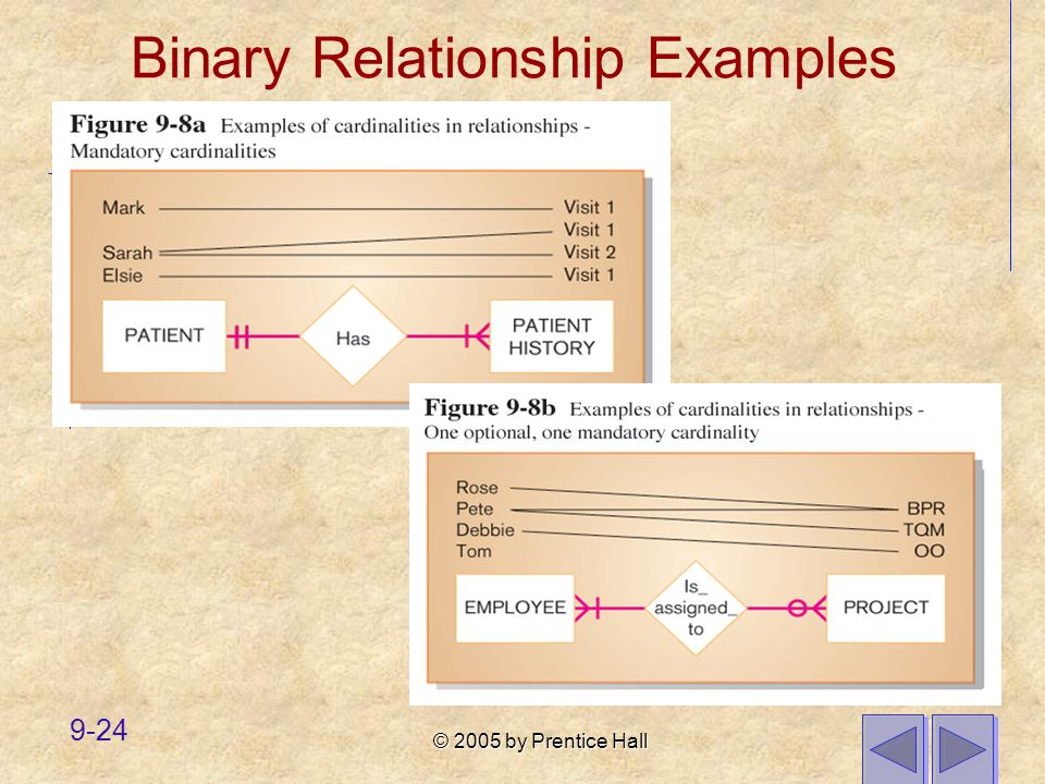 © 2005 by Prentice Hall 9-24 Binary Relationship Examples