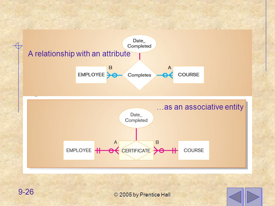 © 2005 by Prentice Hall 9-26 A relationship with an attribute …as an associative entity