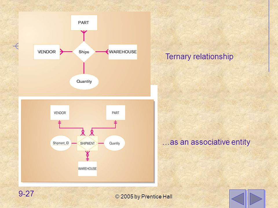 © 2005 by Prentice Hall 9-27 Ternary relationship …as an associative entity