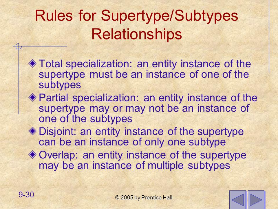 © 2005 by Prentice Hall 9-30 Rules for Supertype/Subtypes Relationships Total specialization: an entity instance of the supertype must be an instance