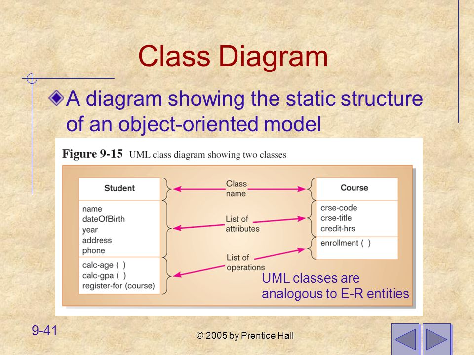 © 2005 by Prentice Hall 9-41 Class Diagram A diagram showing the static structure of an object-oriented model UML classes are analogous to E-R entitie