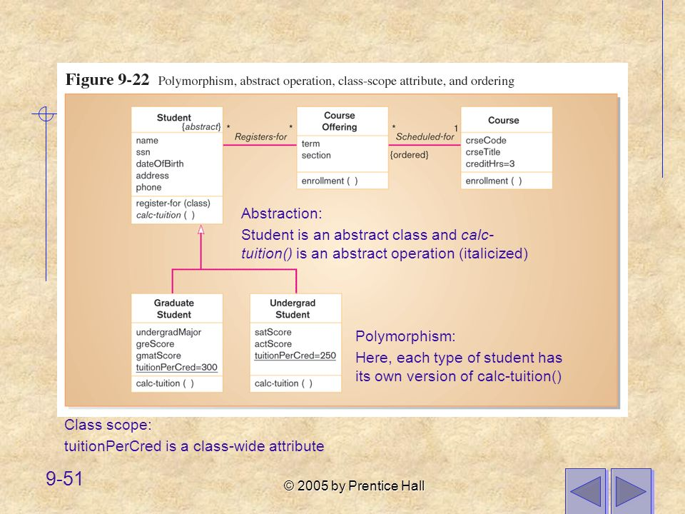 © 2005 by Prentice Hall 9-51 Polymorphism: Here, each type of student has its own version of calc-tuition() Abstraction: Student is an abstract class