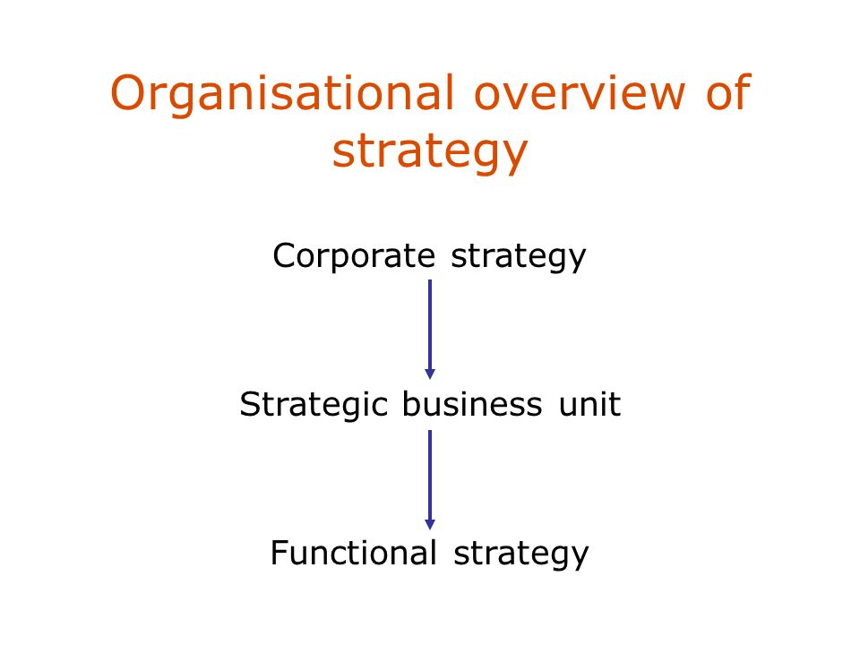 Organisational overview of strategy Corporate strategy Strategic business unit Functional strategy