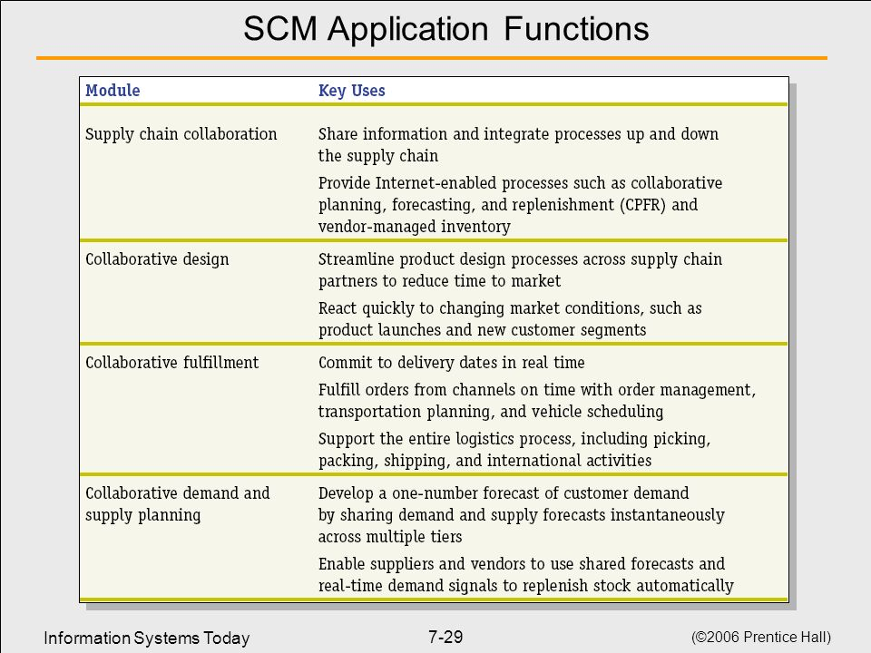 Information Systems Today (©2006 Prentice Hall) 7-29 SCM Application Functions