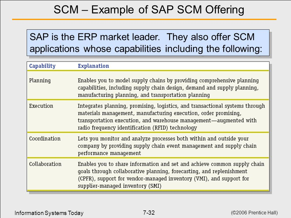 Information Systems Today (©2006 Prentice Hall) 7-32 SCM – Example of SAP SCM Offering SAP is the ERP market leader.