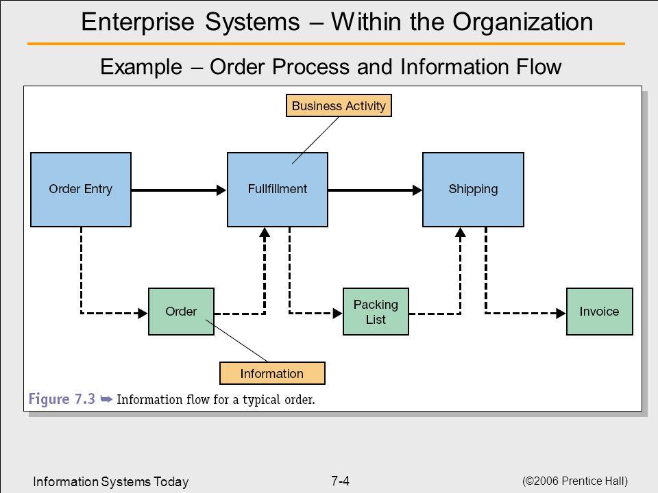 Information Systems Today (©2006 Prentice Hall) 7-4 Enterprise Systems – Within the Organization Example – Order Process and Information Flow