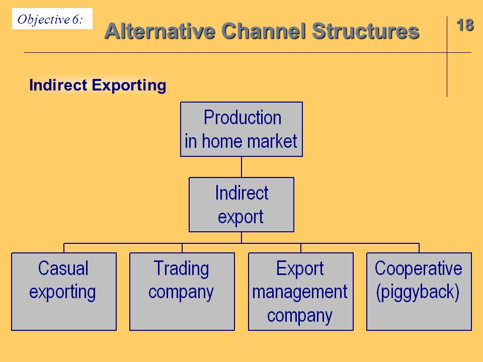18 Alternative Channel Structures Objective 6: Indirect Exporting