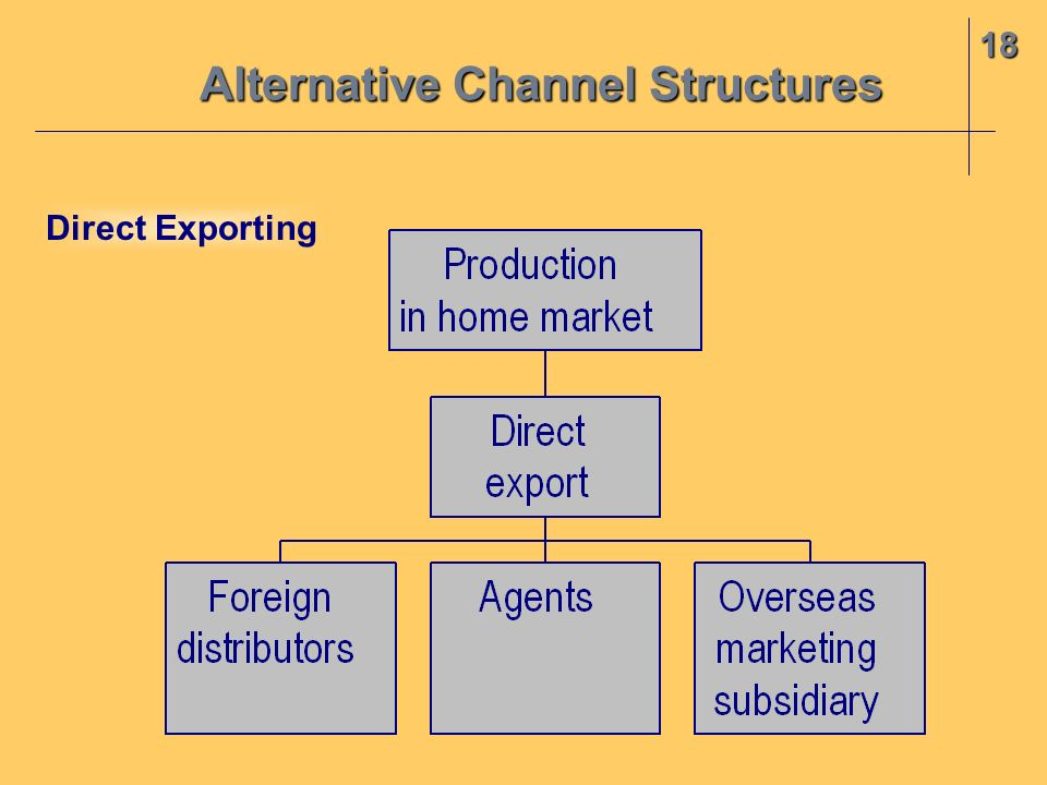 Alternative Channel Structures 18 Direct Exporting