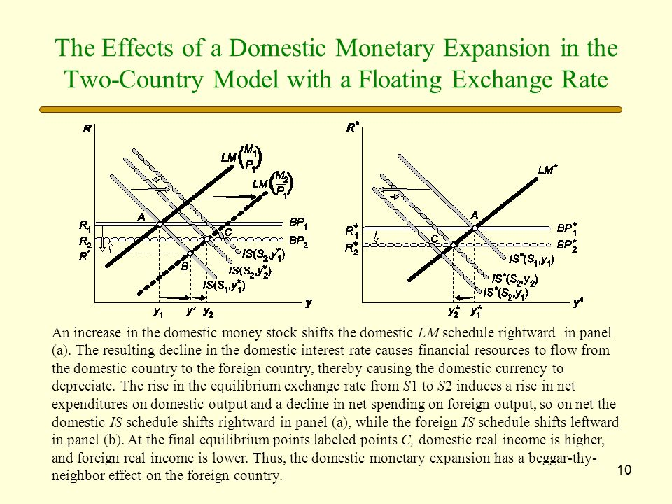 10 The Effects of a Domestic Monetary Expansion in the Two-Country Model with a Floating Exchange Rate An increase in the domestic money stock shifts