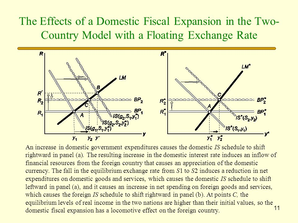 11 The Effects of a Domestic Fiscal Expansion in the Two- Country Model with a Floating Exchange Rate An increase in domestic government expenditures