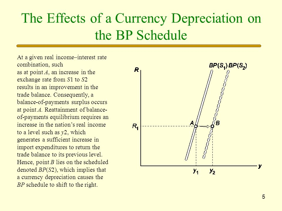 5 The Effects of a Currency Depreciation on the BP Schedule At a given real income–interest rate combination, such as at point A, an increase in the e