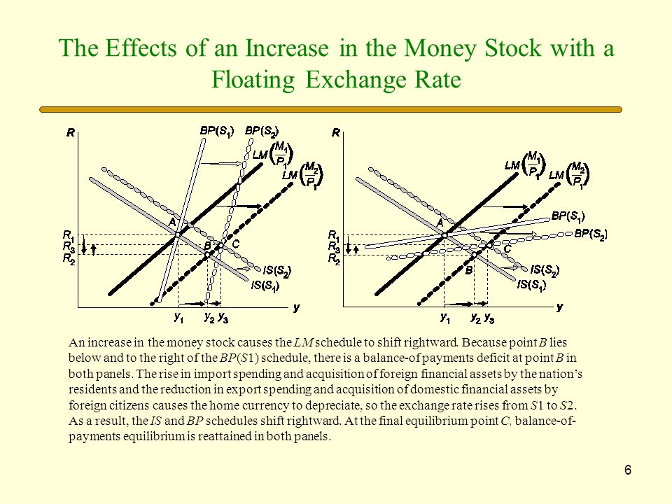 6 The Effects of an Increase in the Money Stock with a Floating Exchange Rate An increase in the money stock causes the LM schedule to shift rightward