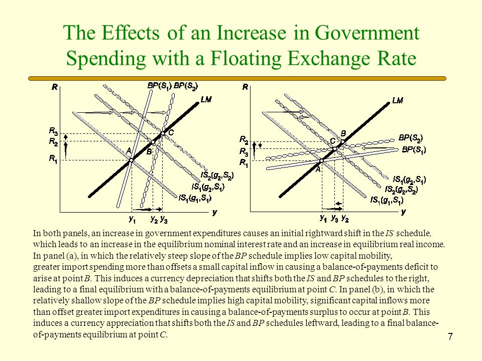 7 The Effects of an Increase in Government Spending with a Floating Exchange Rate In both panels, an increase in government expenditures causes an ini