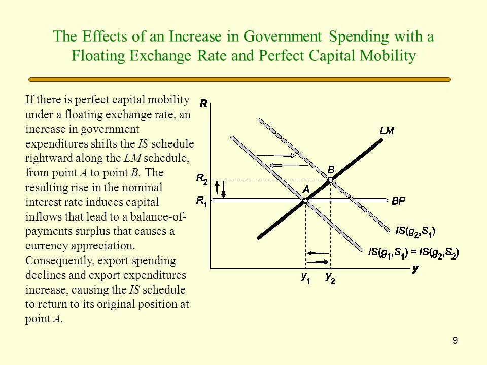 9 The Effects of an Increase in Government Spending with a Floating Exchange Rate and Perfect Capital Mobility If there is perfect capital mobility un