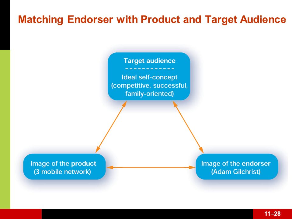 11–28 Matching Endorser with Product and Target Audience